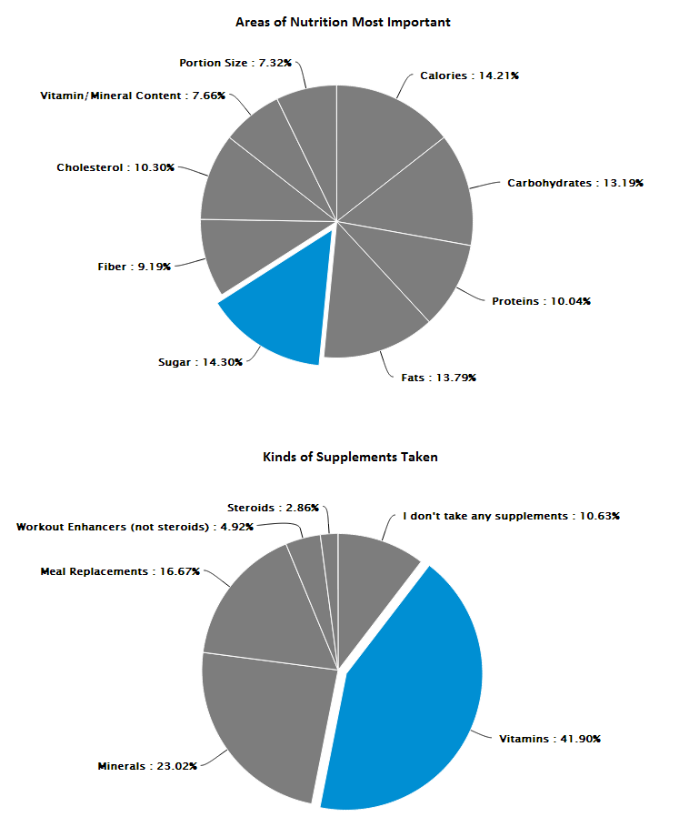 nutrition-survey-charts